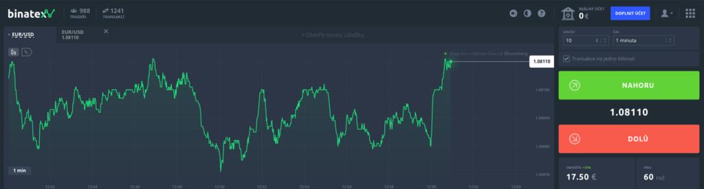 Působení brokera Binatex.com na českém trhu je nelegální!